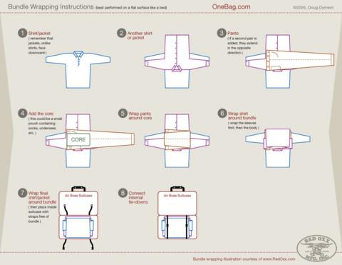 Come piegare i vestiti per farli stare in una ventiquattrore