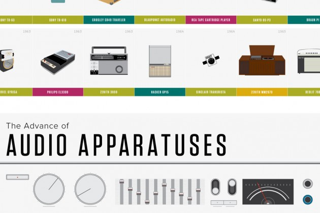 the_advance_of_audio_apparatuses_3