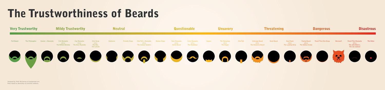 10 classificazioni da collezione frizzifrizzi - Diversi tipi di barba ...