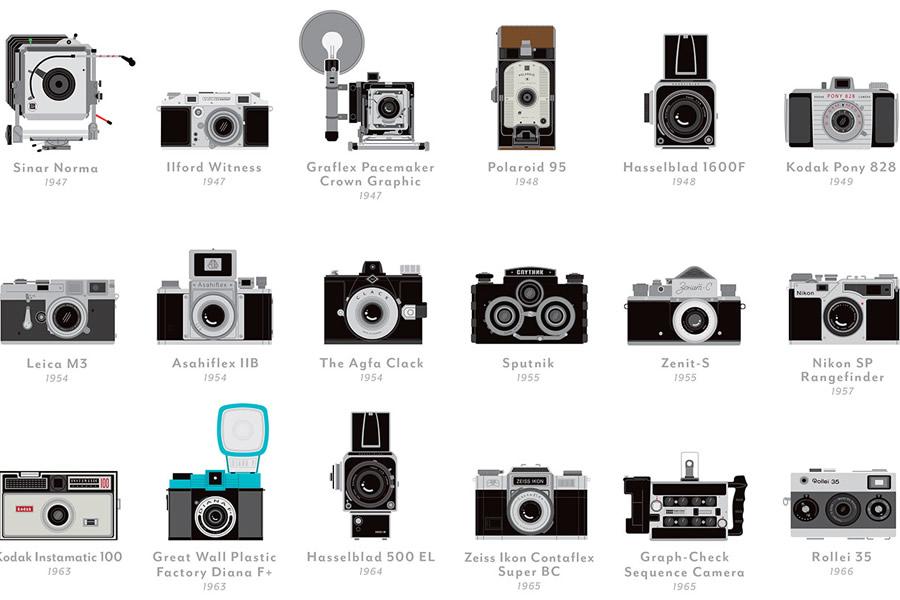 popchartlab_a_visual_compendium_of_cameras_0