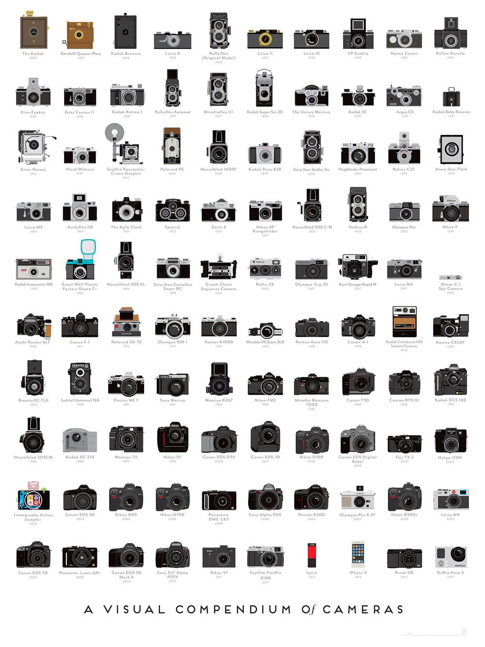 popchartlab_a_visual_compendium_of_cameras_1
