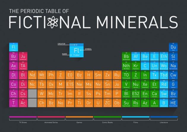 fictional_minerals-1