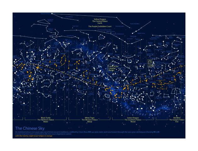 """La differenza tra il cielo cinese, quello dell'antica Grecia e quello occidentale moderno (vedi anche immagini sotto, da """"Carving Up The Sky"""", 2007)"""