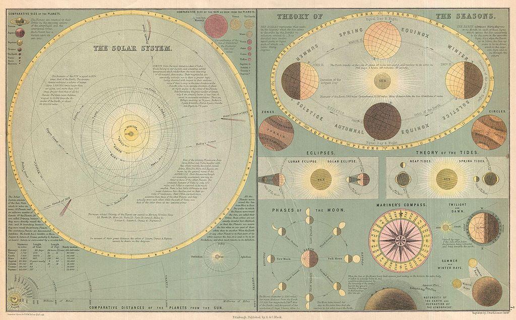 """Adam e Charles Black, """"The Solar System. - Theory of the Seasons"""", (una mappa del 1873 che illustra il sistema solare e il susseguirsi delle stagioni)"""