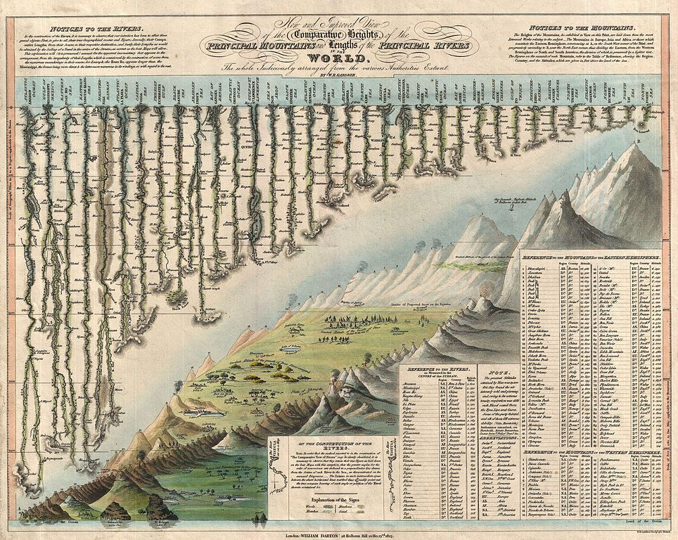 "William Darton, ""New and Improved View of the Comparative Heights, of the Principal Mountains and Lengths of the Principal Rivers in the World"", (1823, mappa comparativa dei principali fiumi e dei rilievi montuosi)"