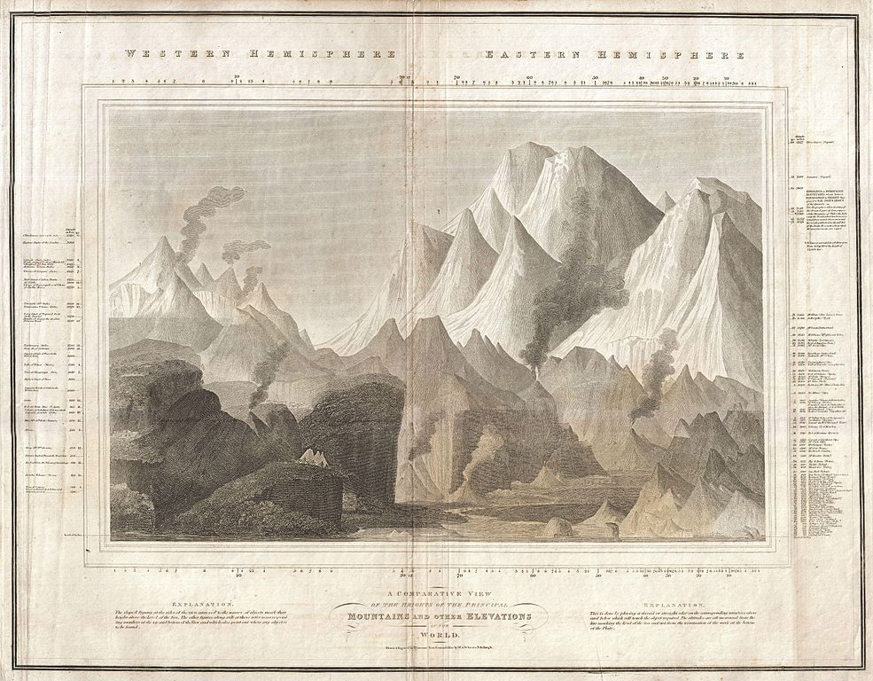"John Thomson, ""A Comparative View of the Heights of the Principal Mountains and other Elevations in the World"", (1817, mappa comparativa dei principali rilievi montuosi)"