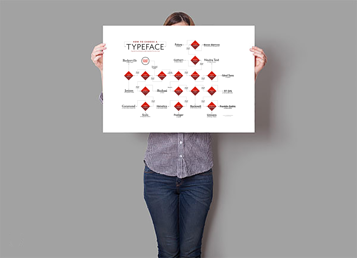 Typeface_poster_Mockup_holding_snd1