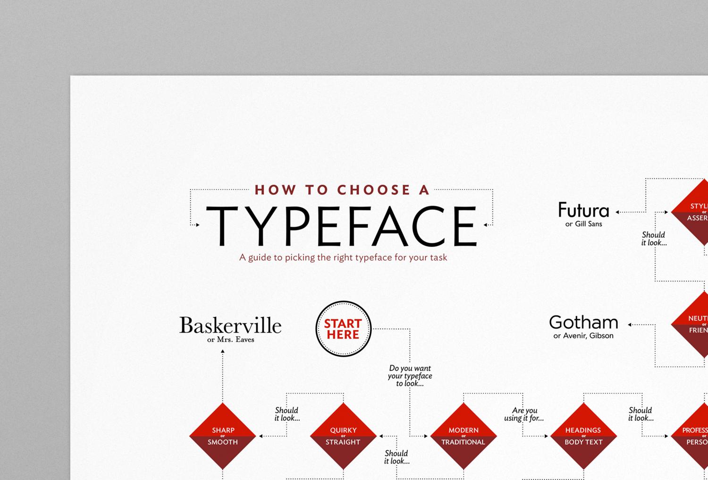 Typeface_poster_Mockup_lefttop_wrk1