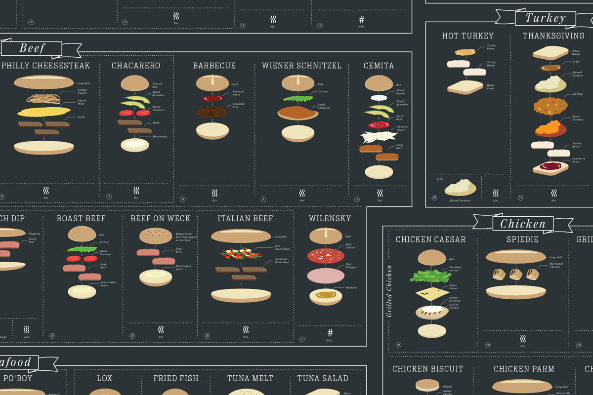 the_charted_sandwich_board_4