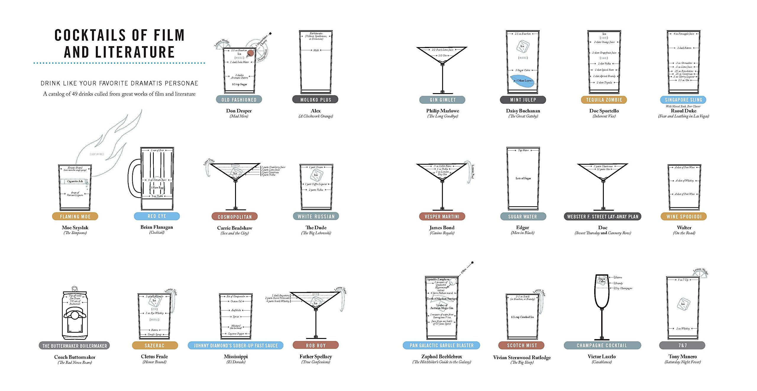 """""""A visual guide to drink"""", di Pop Chart Lab, Penguin Random House 2015"""