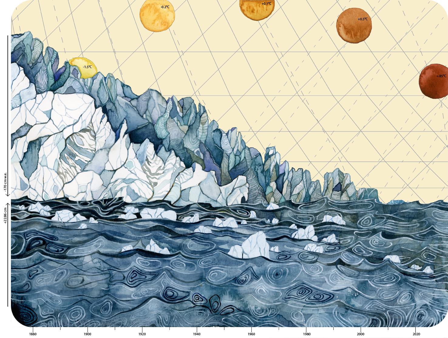Aumento della temperatura, riduzione dei ghiacciai e aumento del livello del mare (© Jill Pelto)