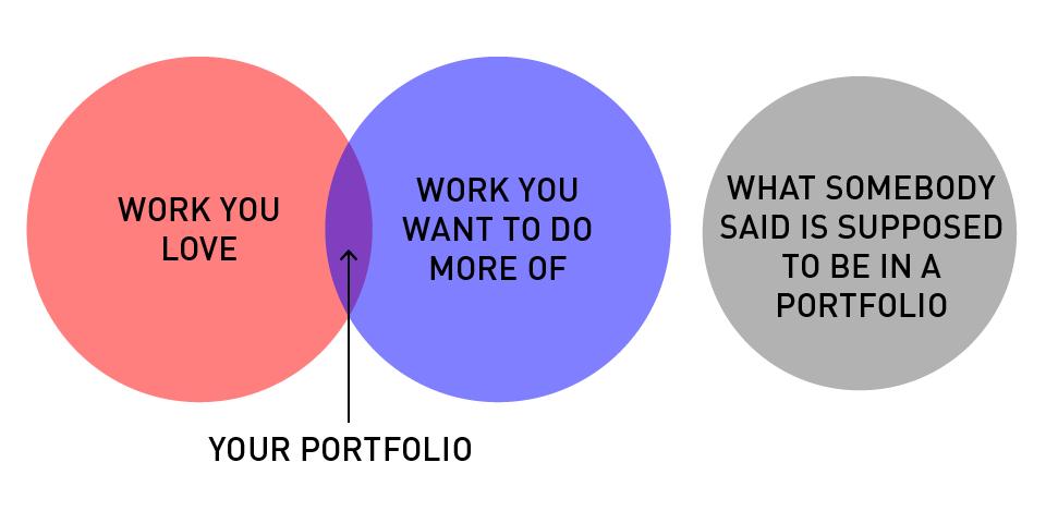 #1 il portfolio