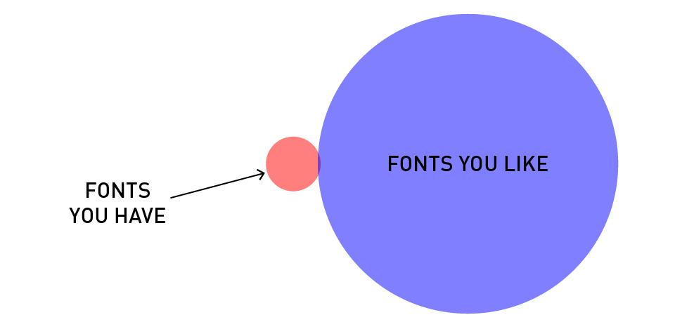 #6 lamentarsi della propria collezione di font