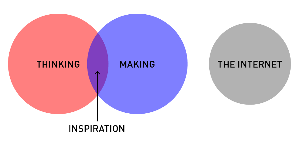 #10 trarre ispirazione