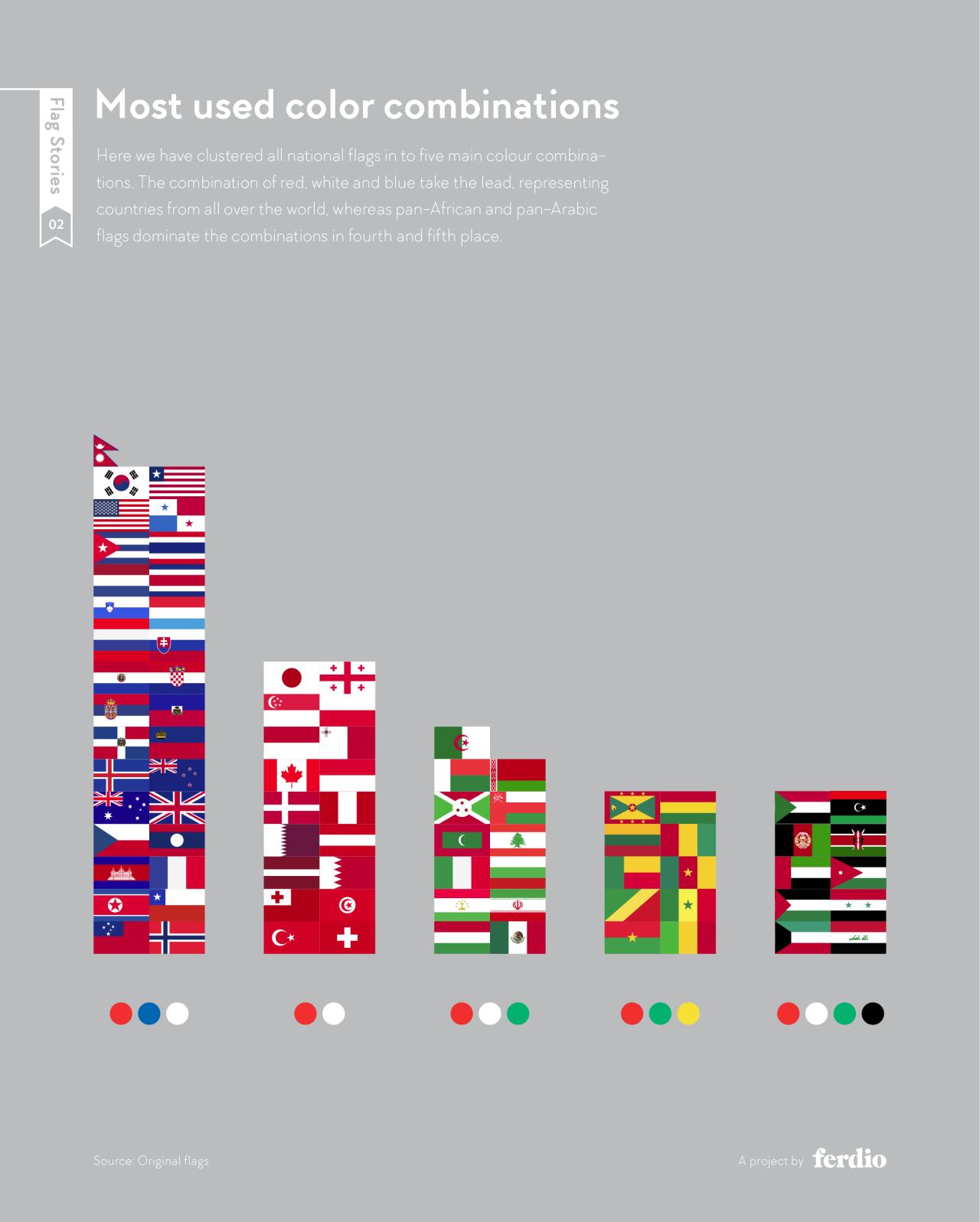 Flag Stories: tutto quel che c'è sapere sulle bandiere, spiegato dalle infografiche