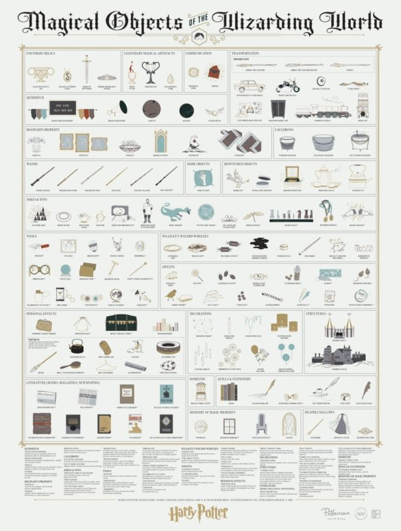 pop chart lab magical objects 1
