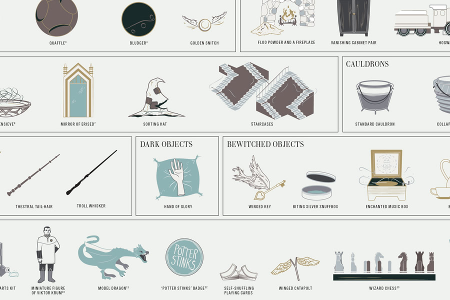 pop_chart_lab_magical_objects_2