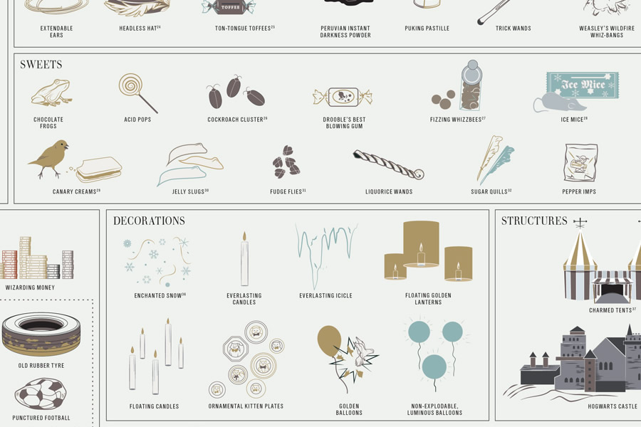 pop_chart_lab_magical_objects_3