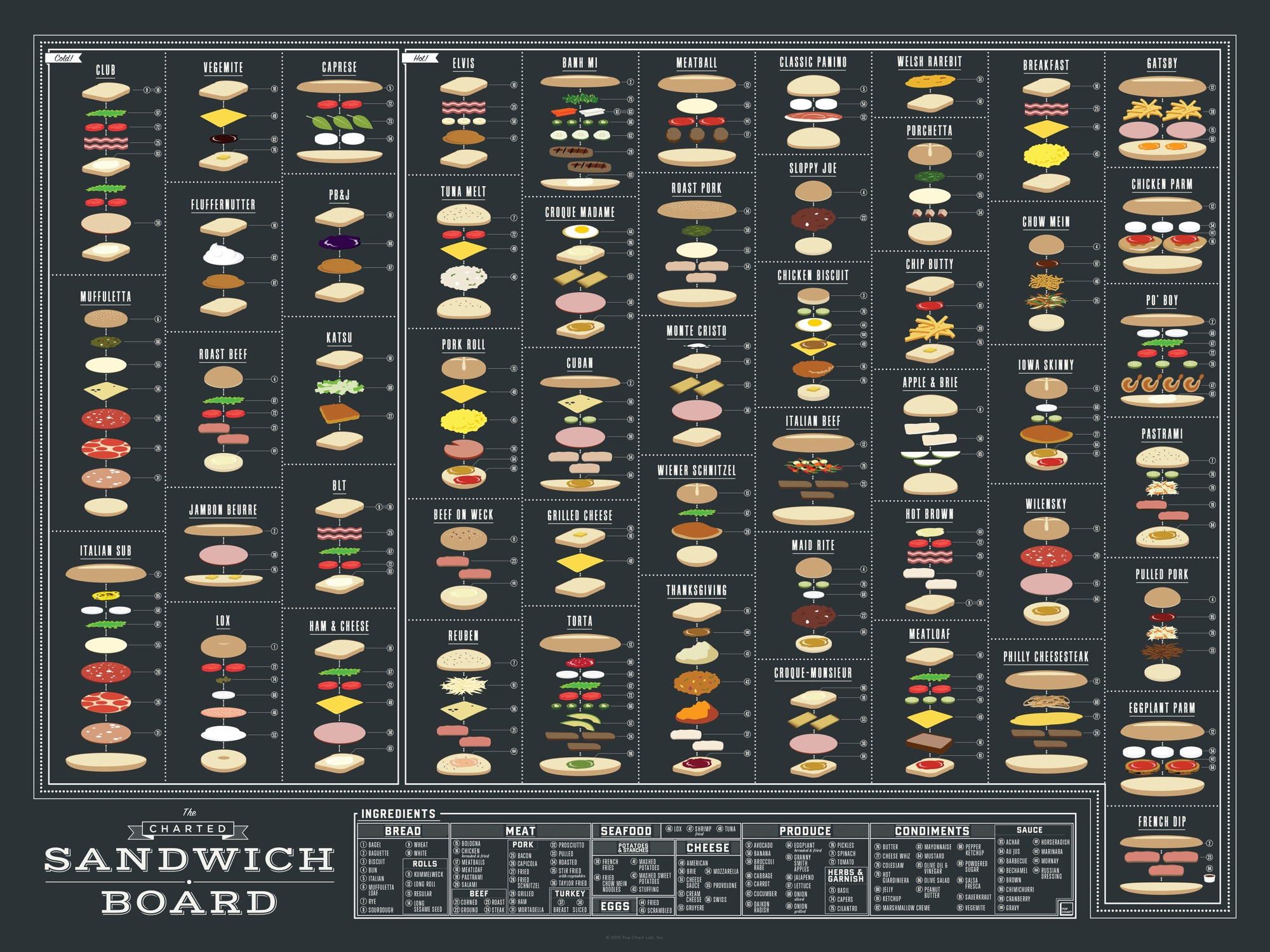 The Charted Sandwich Board 1