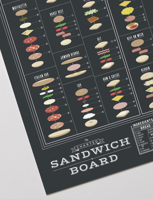The Charted Sandwich Board 2