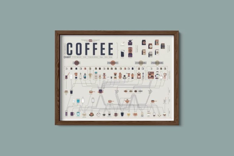 pop chart lab coffee 1