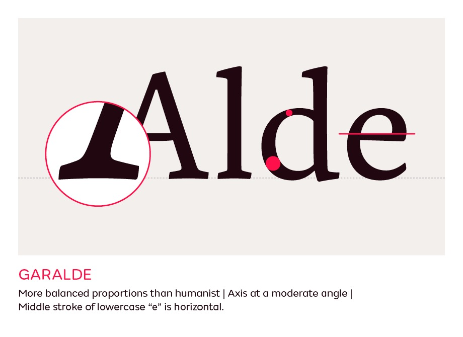A guide to type styles fontsmith 3