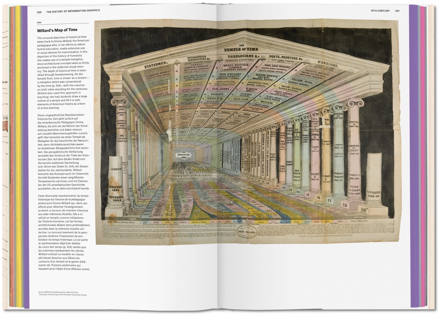 History of Information Graphics 5